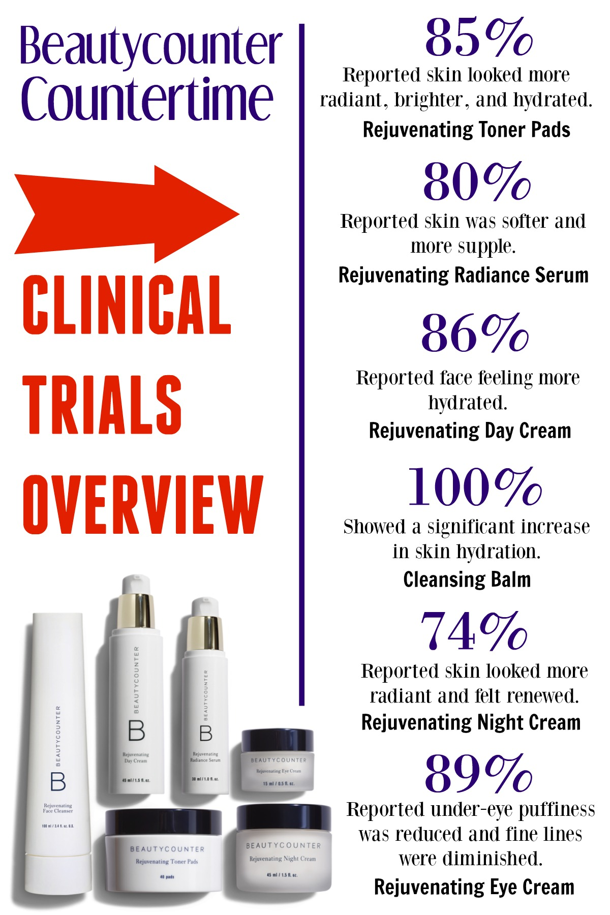 bc-beautycounter-countertime-clinical-trials-graphic